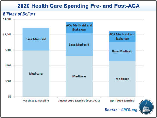 2020 healthcare spending pre- and post- aca